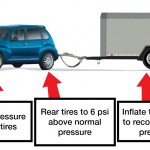 Towing a Trailer: Safe Towing Checklist