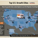 Top U.S. Growth Cities
