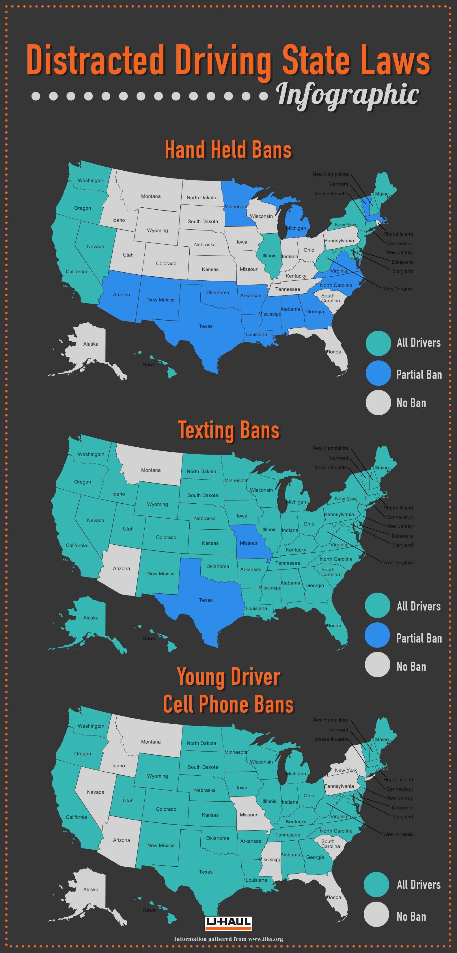 Distracted Driving State laws