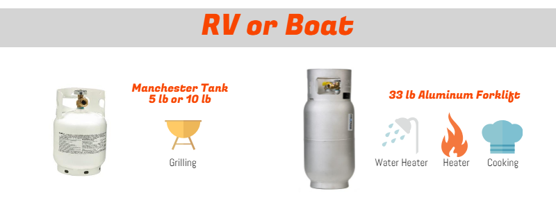 how to find the right propane tank for your boat or RV