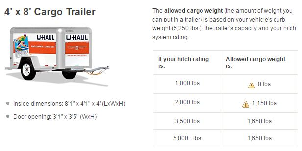 How Much Weight Can My Vehicle Tow?