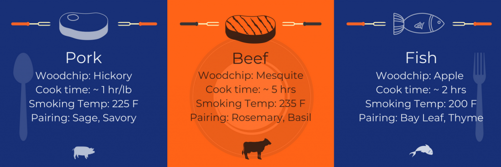 Meat cooking guidelines