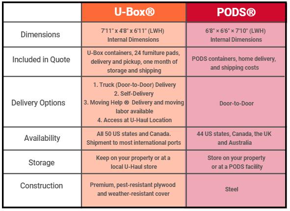 U Haul Tips U Haul U Box Containers Vs Pods Portable Storage