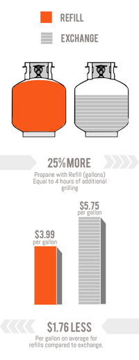 propane refill vs exchange cost difference